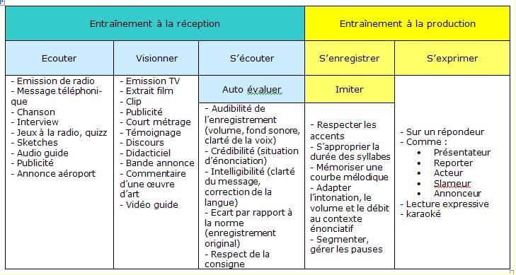 exemple de scenario pedagogique